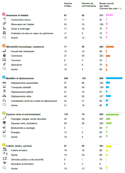 stats-avignon-par-themes-commentaires-votes