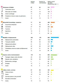 stats-avignon-par-themes-commentaires-votes